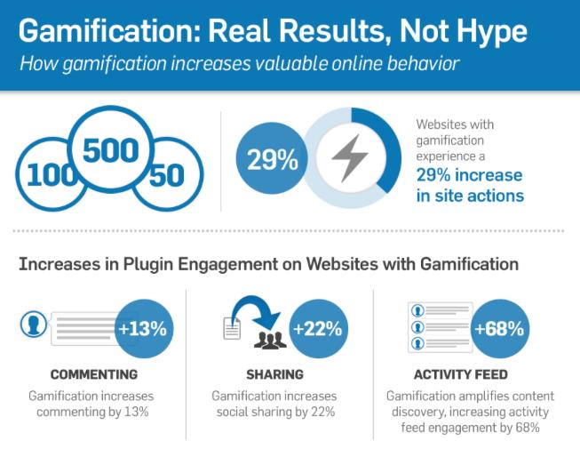 Risultati dell'applicazione della gamification