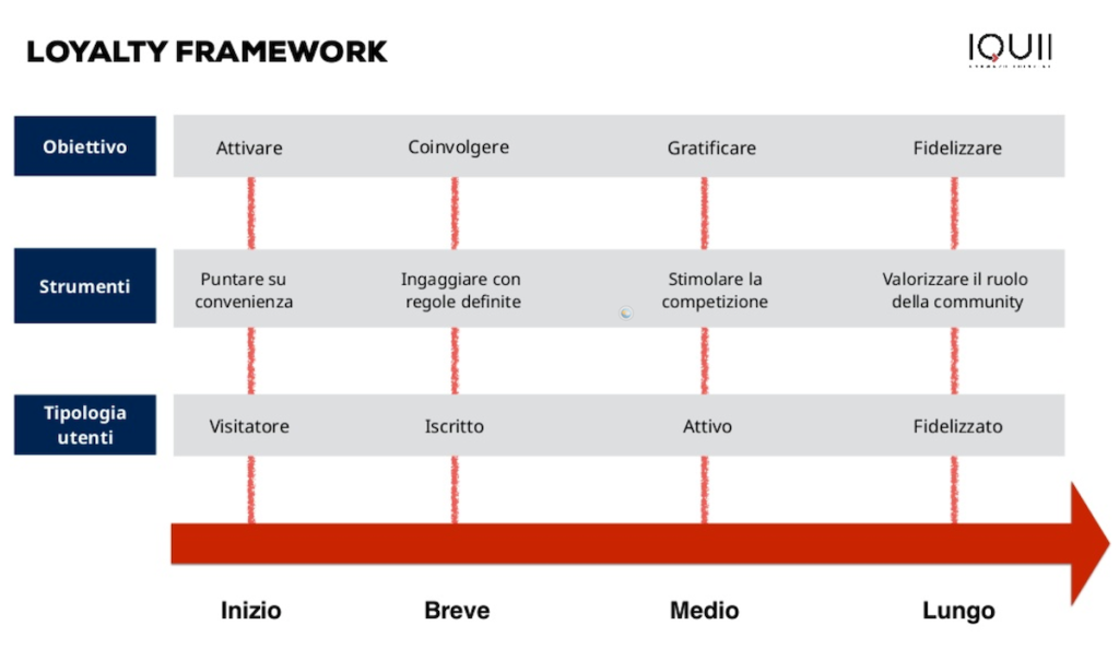 Framework Loyalty-Gamification