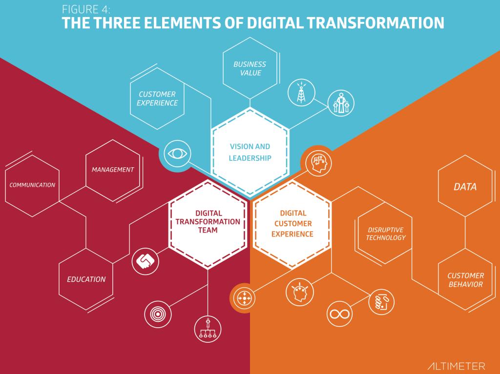 I 3 elementi della Digital Transformation