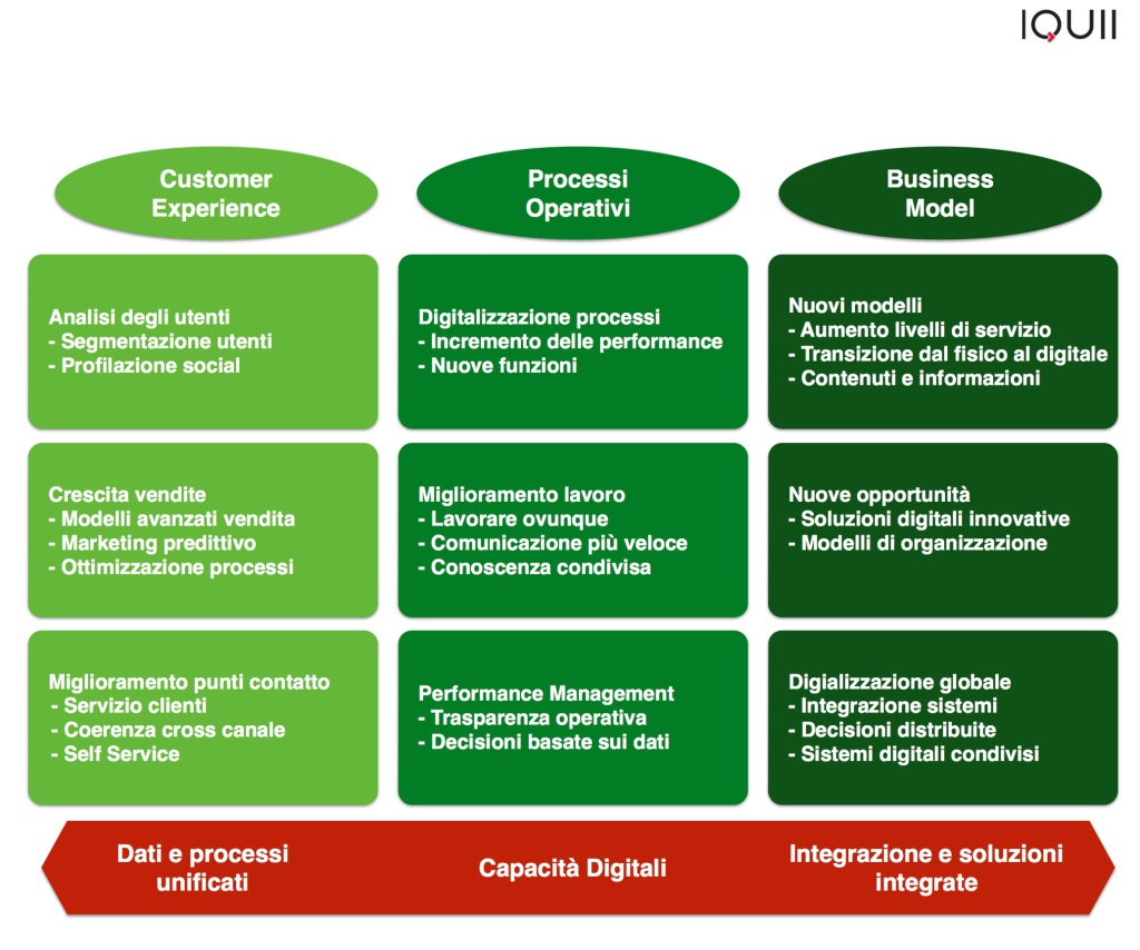 processi DigitalTransformation