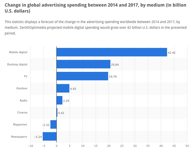 Advertising spending 2014-2017
