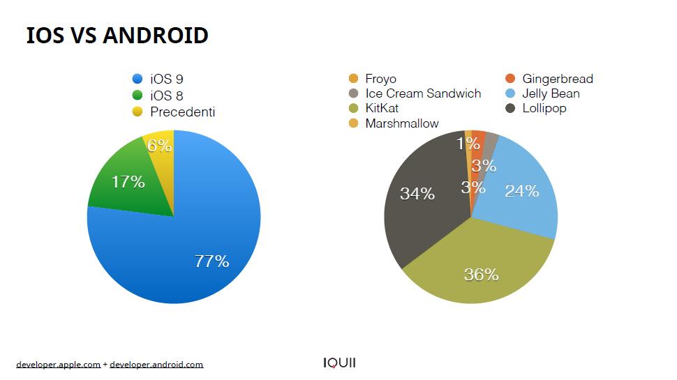 Differenze tempi di adozione di un nuovo OS tra iOS e Android