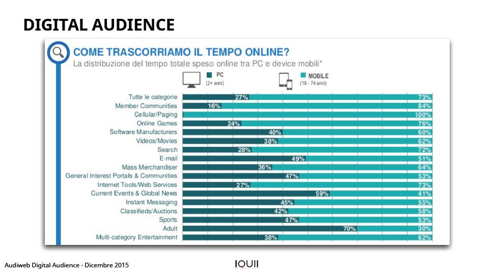 Audiweb Digital Audience Italia 2015