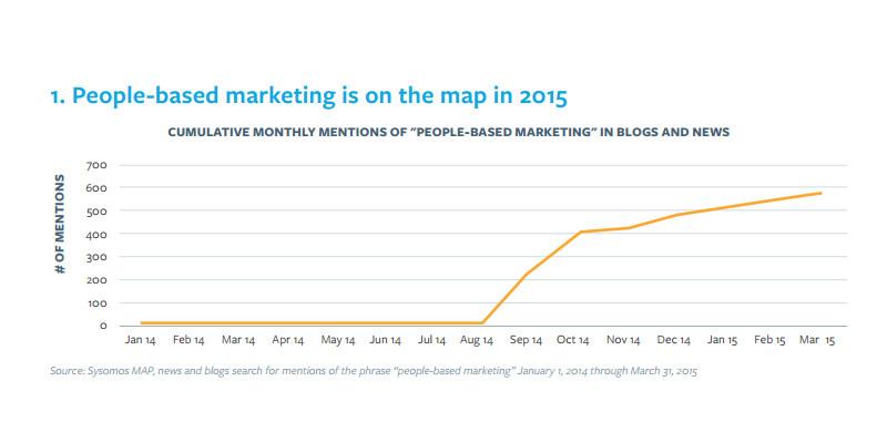 People-Based Marketing