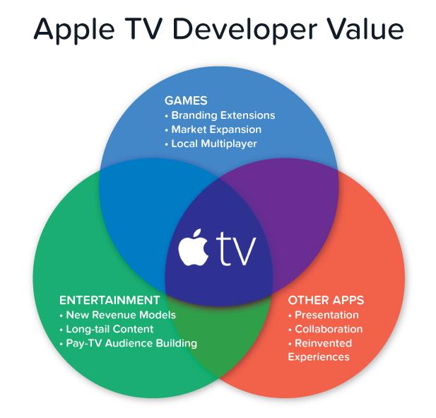 Apple TV Developer Value
