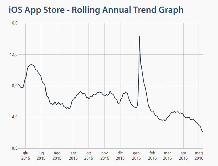 App Store Annual Trend Graph