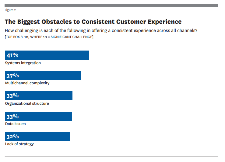 HBR - Biggest Obstacles to Customer Experience
