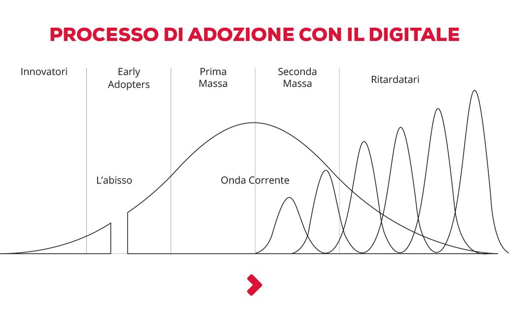 Customer Experience: processo di adozione con il digitale