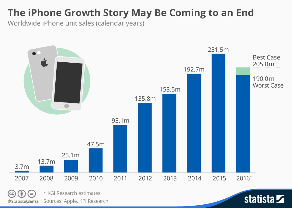 Statista iPhone Sales Growth