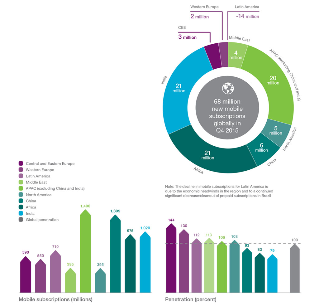 Ericsson Mobility Report (feb 2016): Mobile Subscriptions