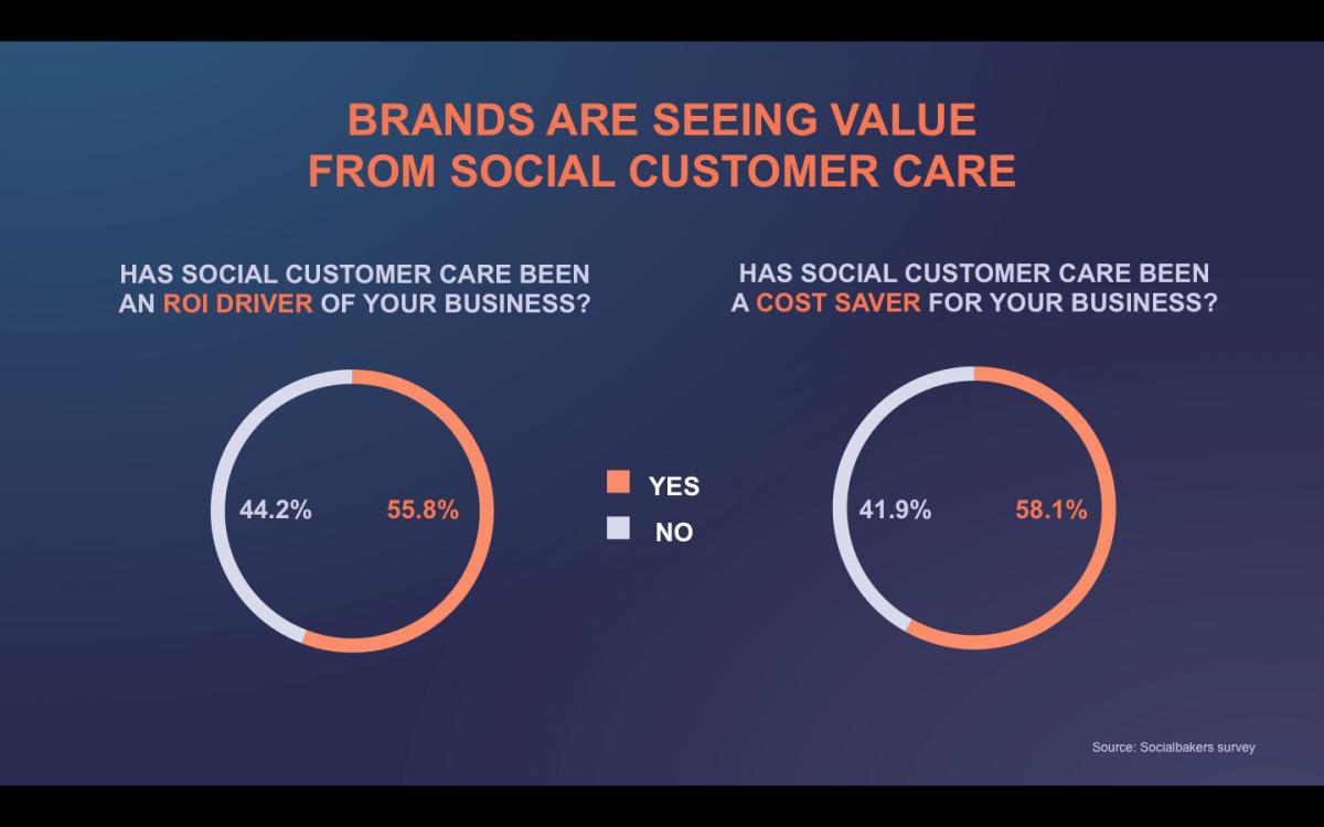 BI Socialbakers Brands Value Social Customer Care