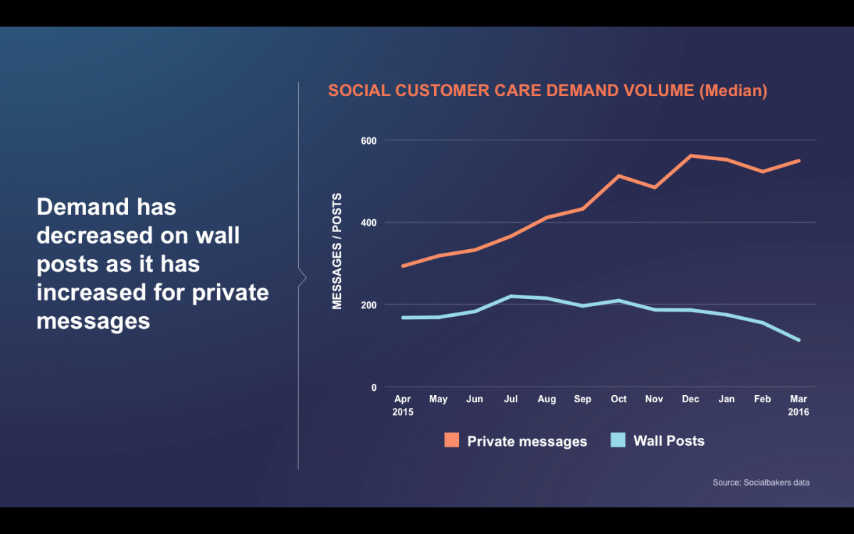 BI Socialbakers Social Customer Care Demand Volume