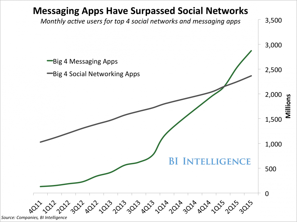 Business Insider: messaging apps surpassed social networks