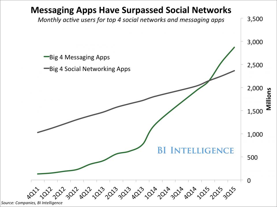 Business Insider: messaging apps surpassed social networks