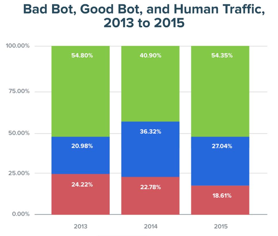 Bad Bot vs Good Bot
