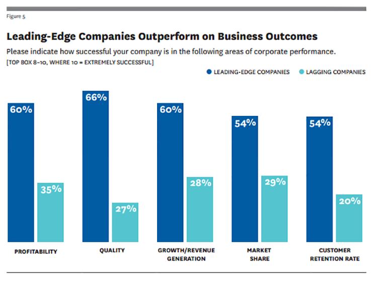 Dal CRM al Customer Experience Management: cosa cambia e il valore strategico per le aziende