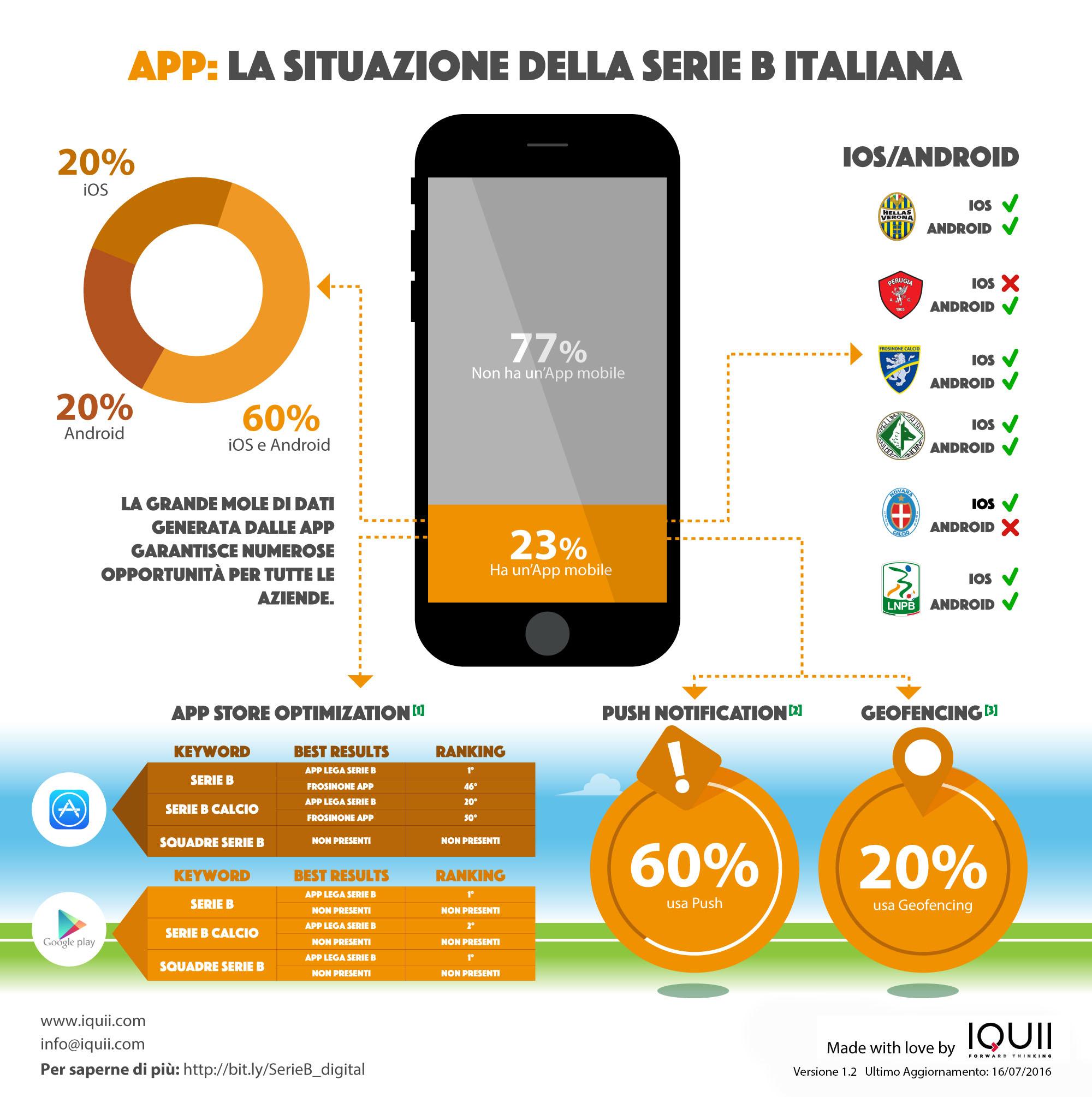 IQUII Serie B app mobile