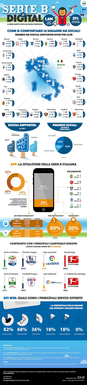 IQUII Serie B e Digital Infografica LQ