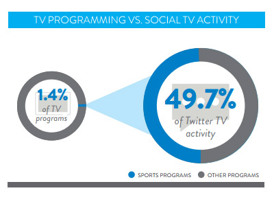 Nielsen: TV programming vstwitter