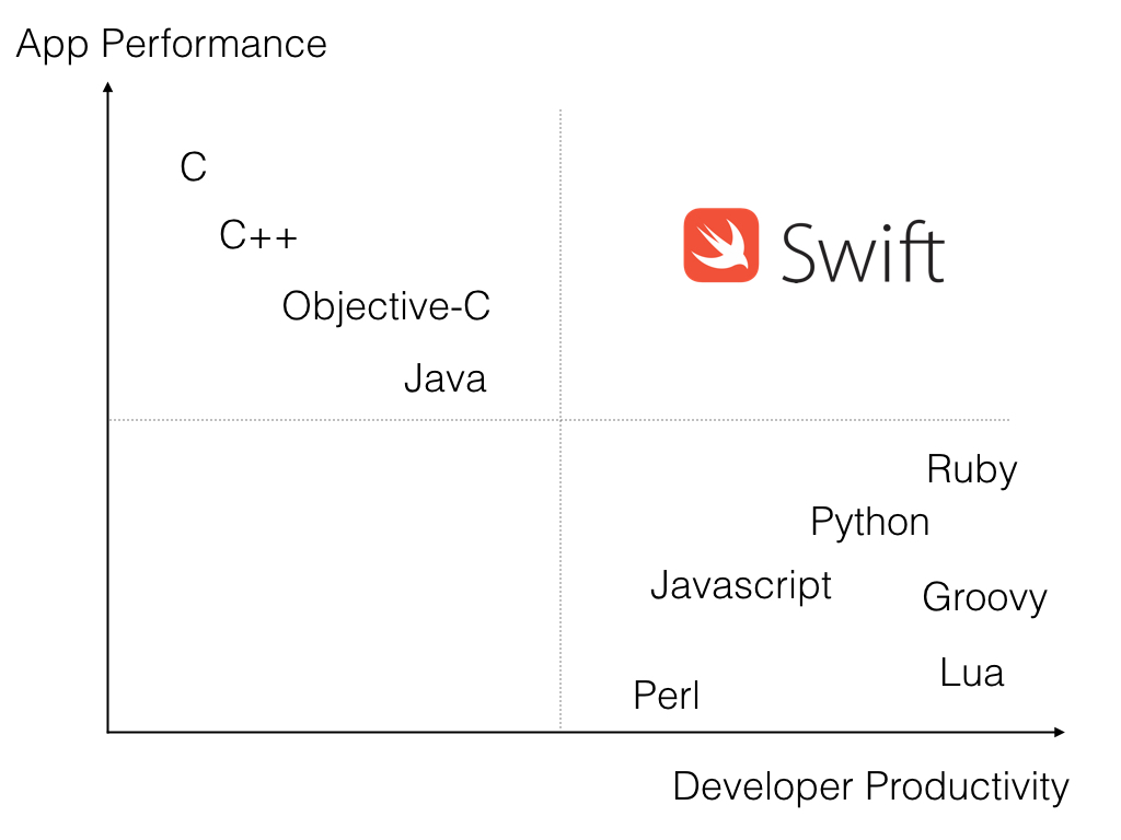 Swift language