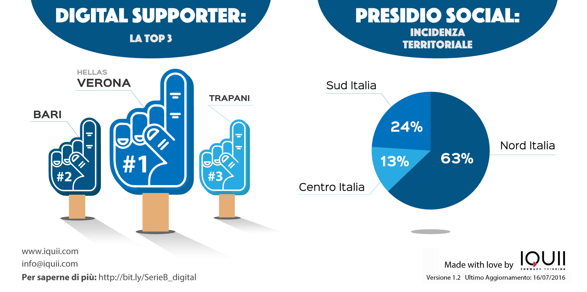 IQUII Serie B digital supporter