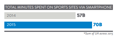 Nielsen: Time on sport sites with smartphone