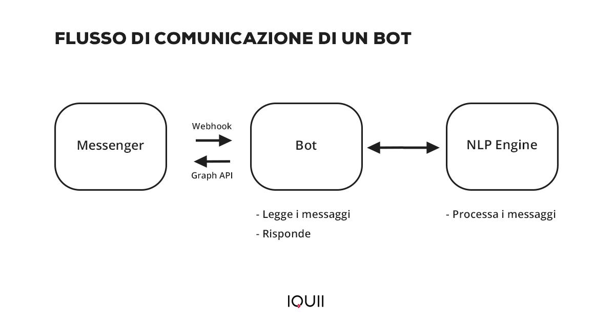 Il flusso di comunicazione di un Bot