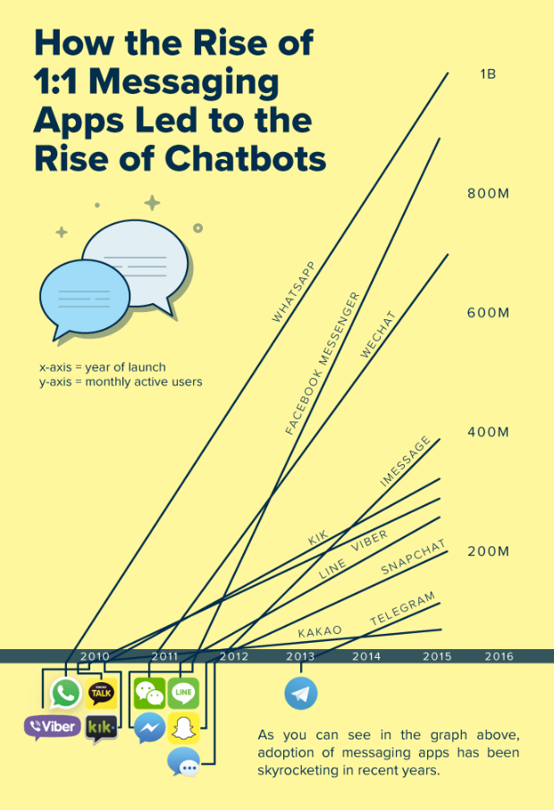 The rise of messaging app and bot