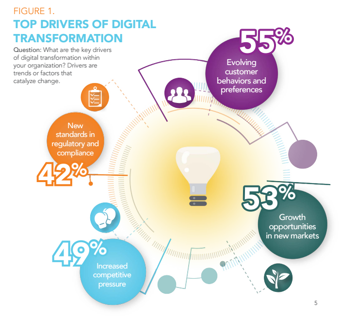 Altimeter - drivers of digital transformation
