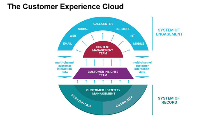 customer experience cloud