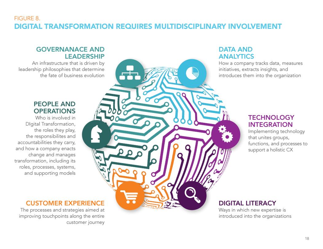 fattori della digital transformation