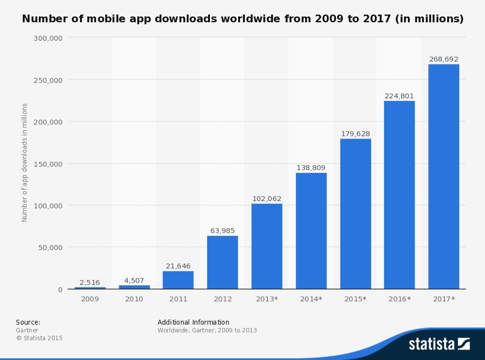 statista -number-of-mobile-app-downloads-2009-2017