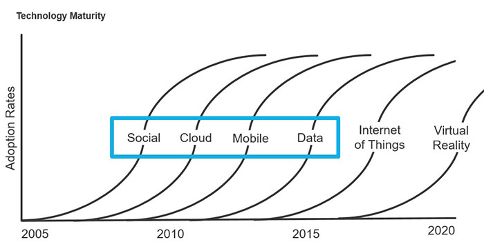 Technology maturity