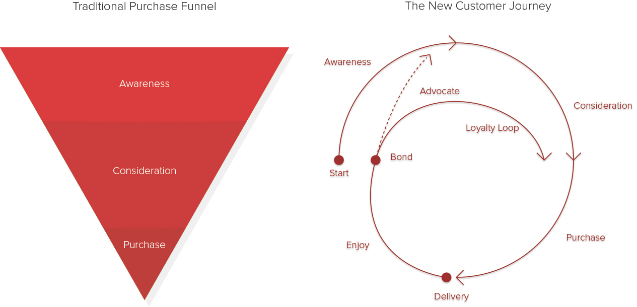 il nuovo customer journey