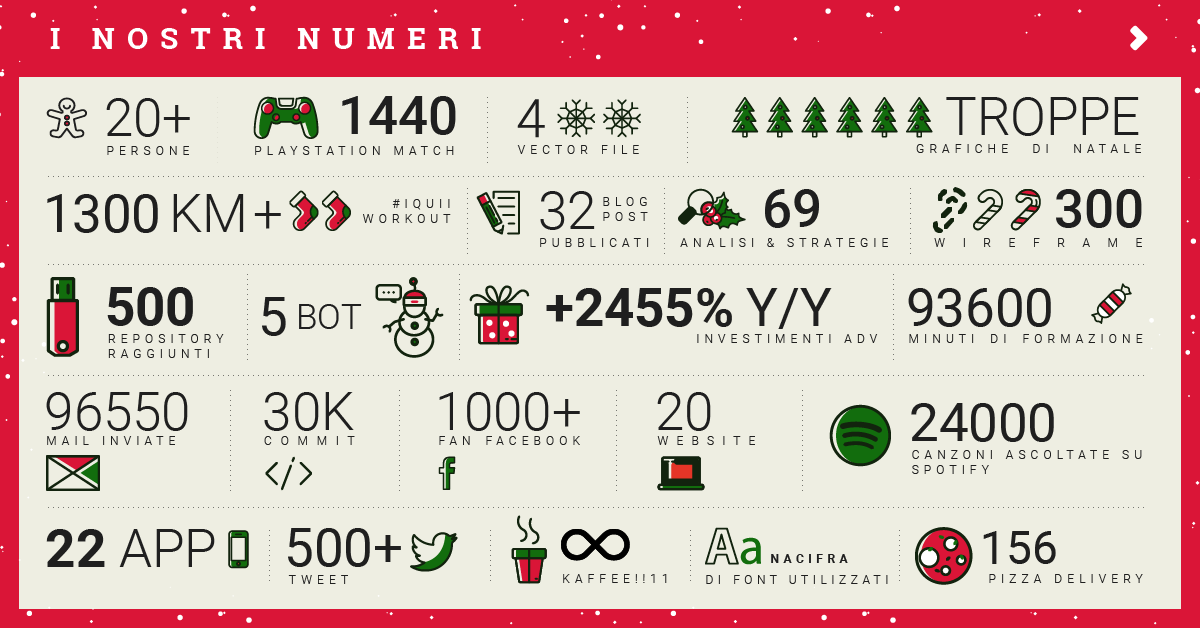 Il 2016 di IQUII: i numeri