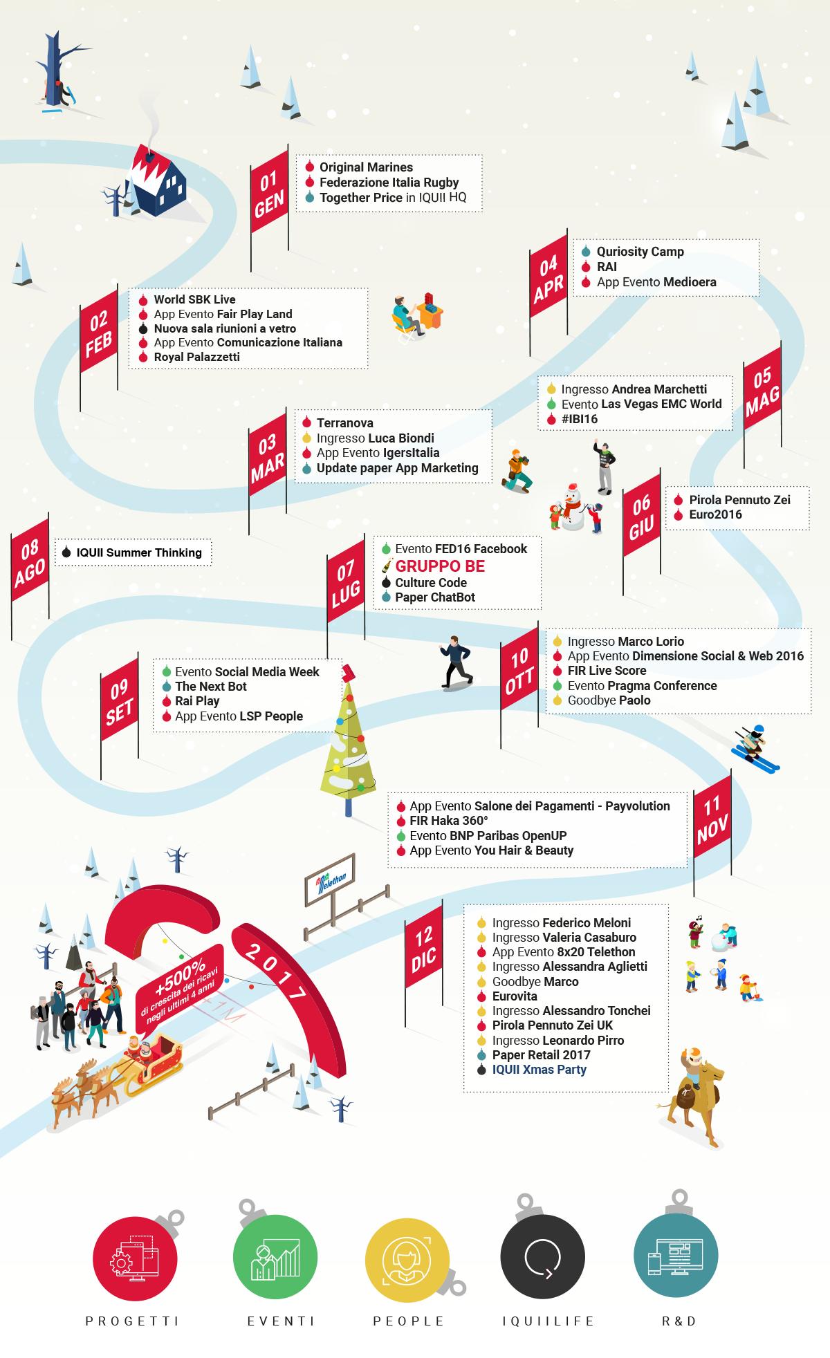 Il 2016 di IQUII: il percorso