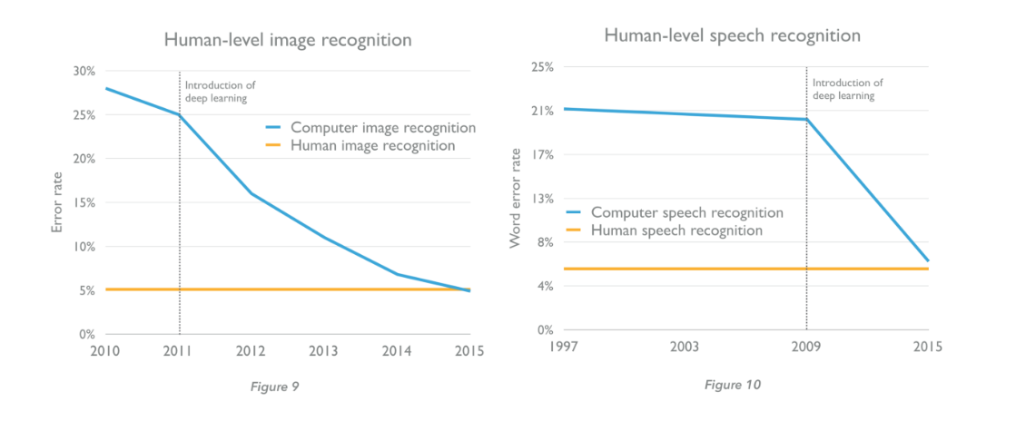 AI: computer vs human recognition