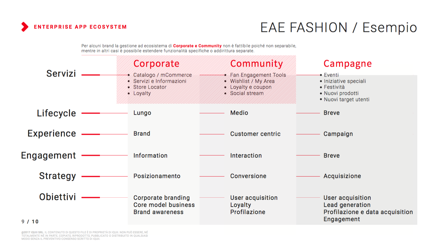 Enterprise App Ecosystem: fashion