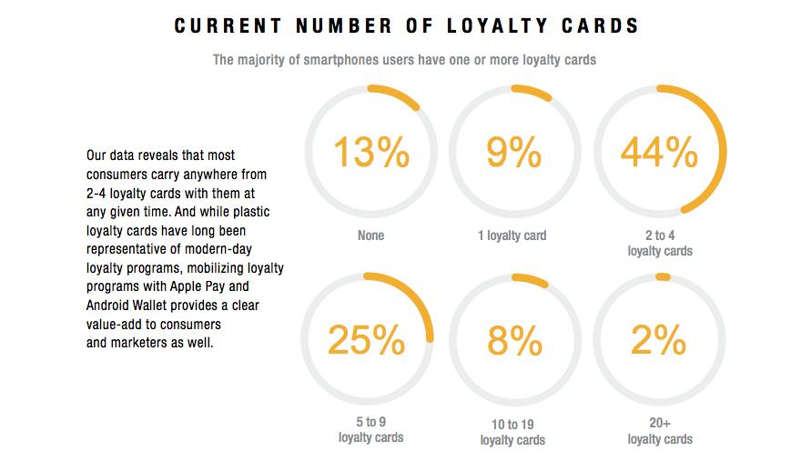 Digital Loyalty Card