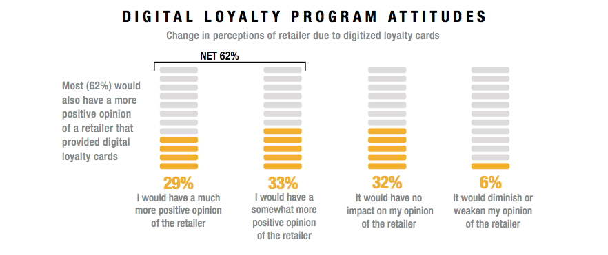 Digital Loyalty Program Attitudes