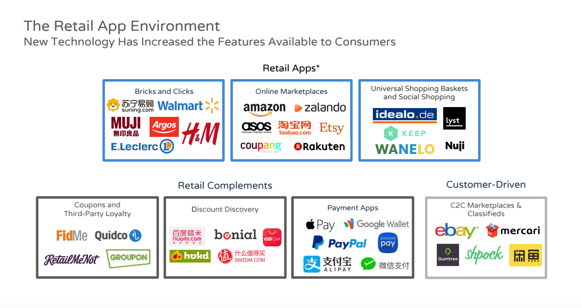 Retail App Environment