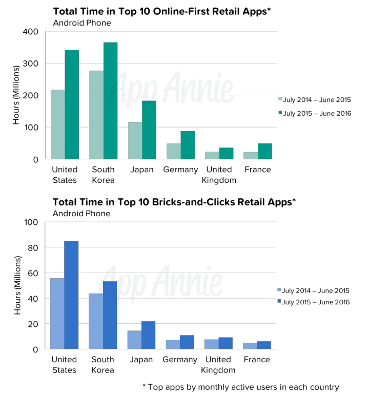 total time retail apps