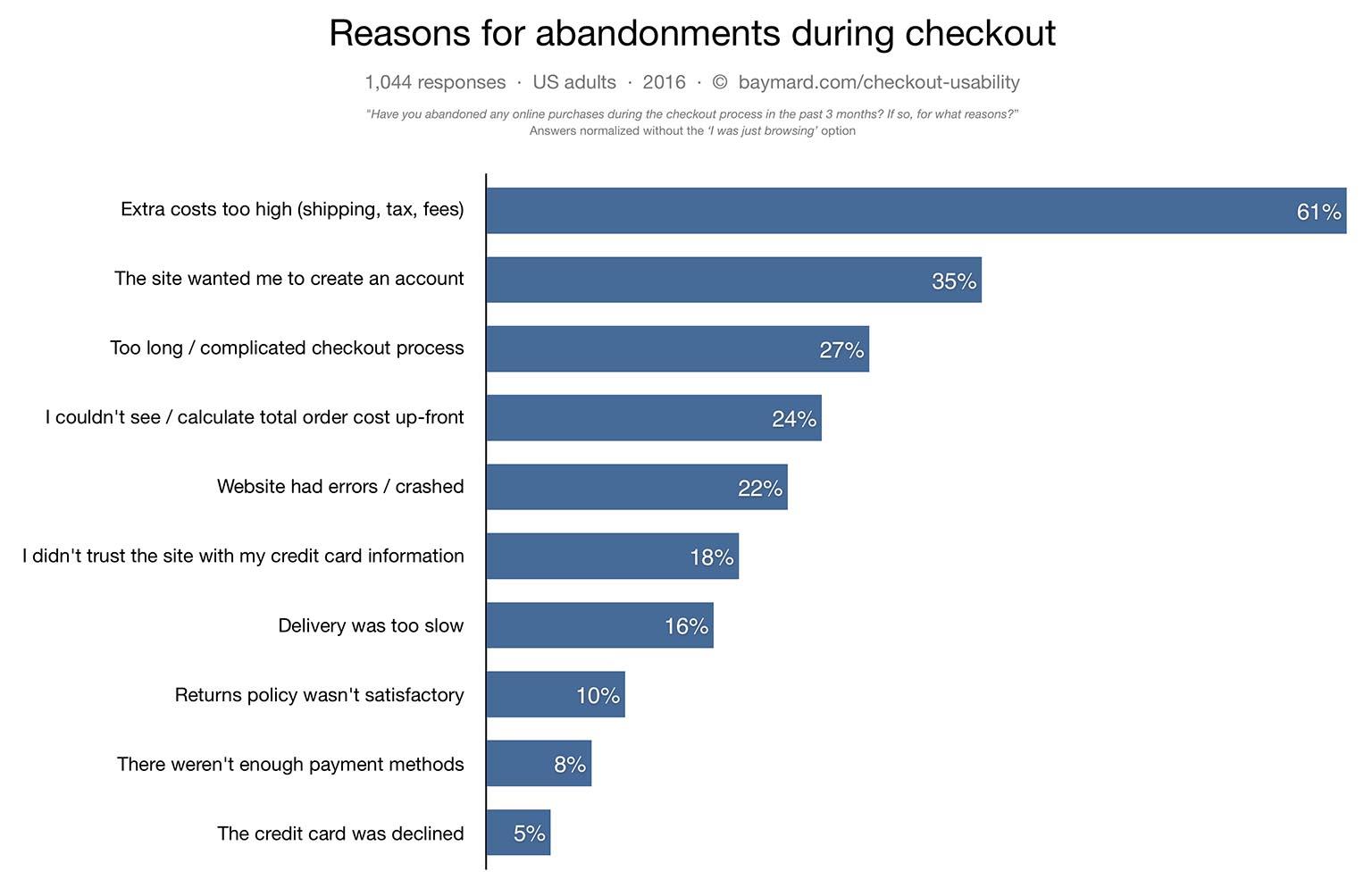 Reasons abandonment shopping cart