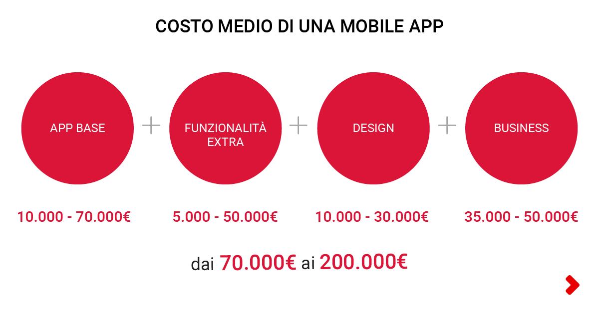 costo medio di un'app mobile