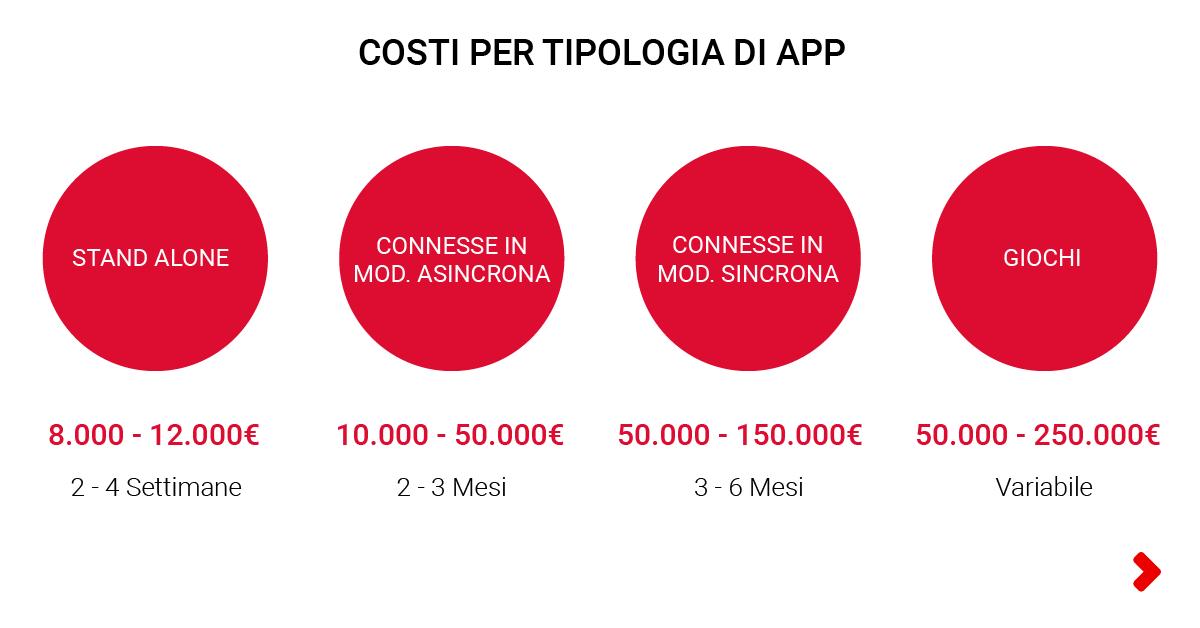 costo app mobile