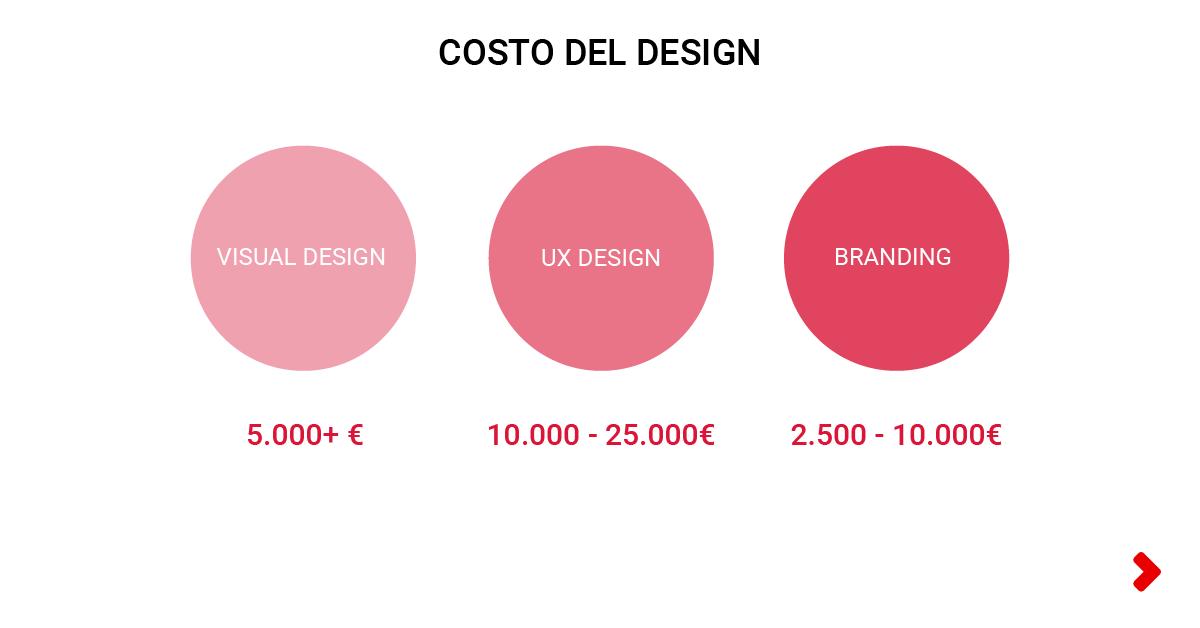 costo del design di un'app mobile