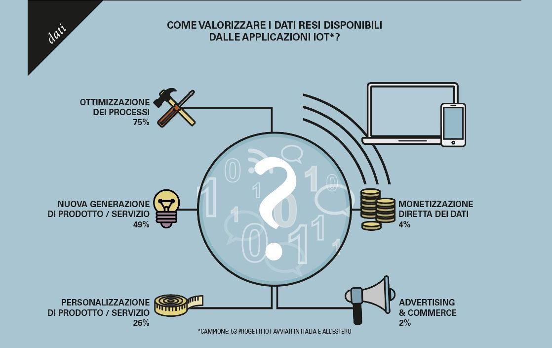IoT e Dati: da prodotto a servizio
