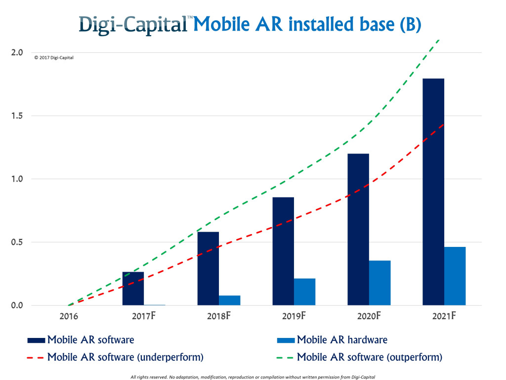 Mobile AR Installed Software Base by Digi-Capital