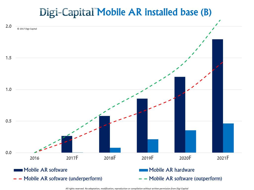 Mobile AR Installed Software Base by Digi-Capital