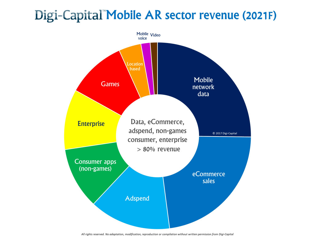 Mobile AR Sectors by Digi-Capital